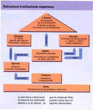 http://aliso.pntic.mec.es/agalle17/imagenes/Estructura%20institucional%20espartana.jpg